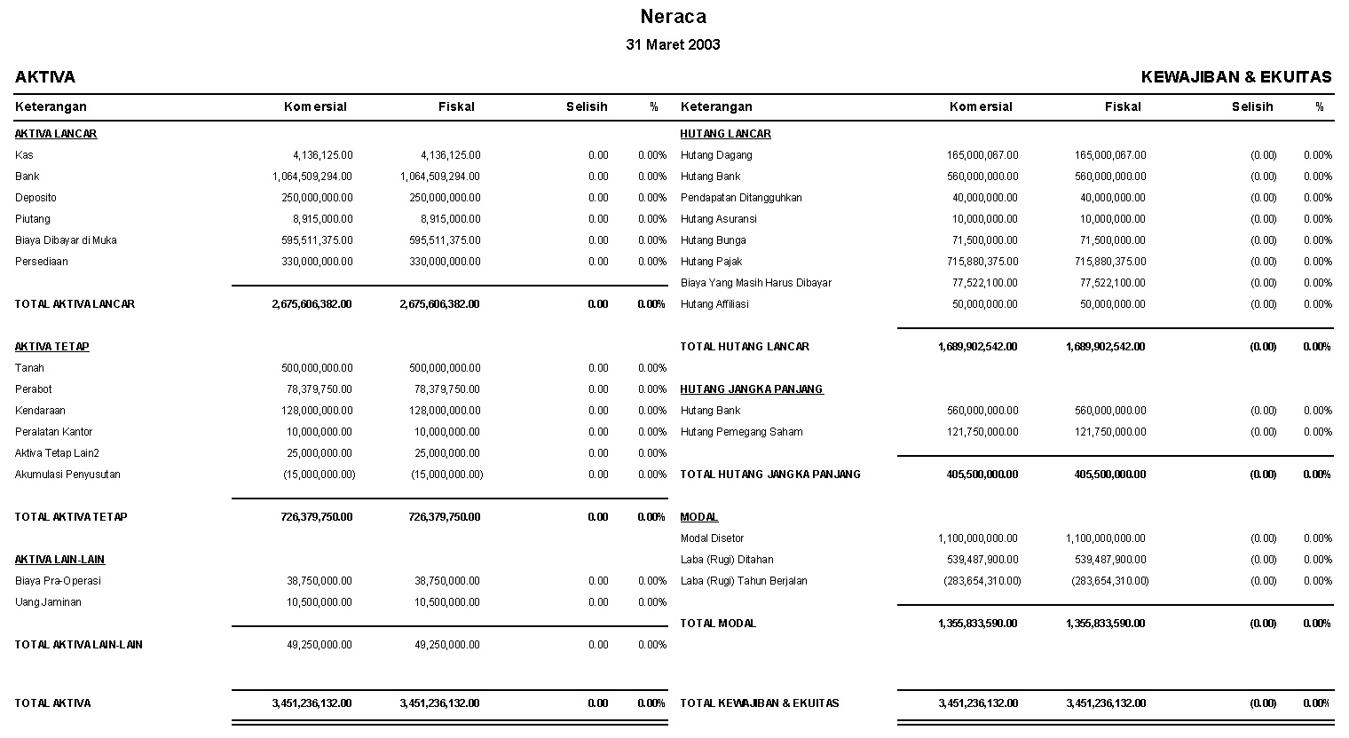 Contoh tampilan laporan Neraca KomparatifKomersial / Fiskal